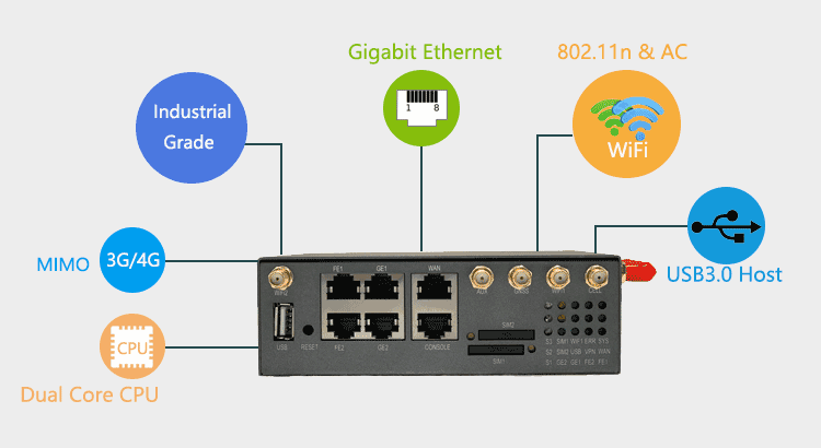 Elins H900 4G Router Features
