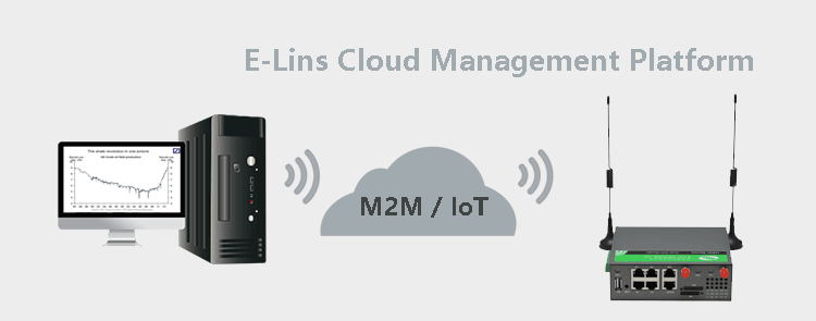 Elins NMS network Management System for H900 H820 and H685 routers